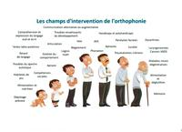champs d intervention orthophonie 001